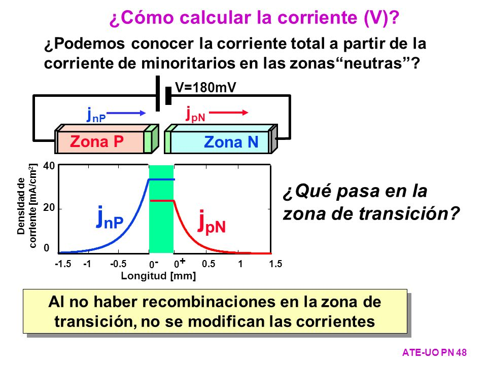 Densidad de corriente [mA/cm2]